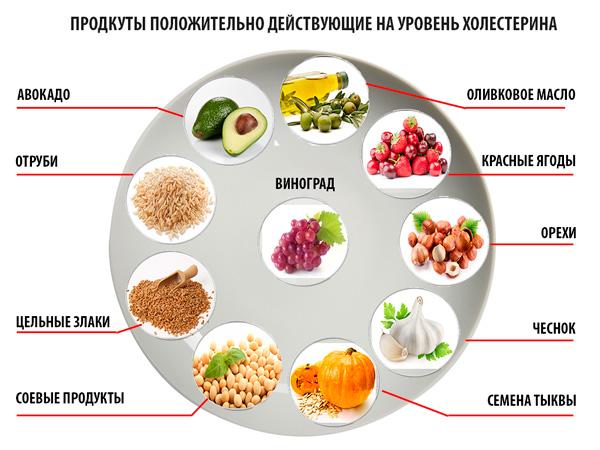 Как быстро снизить холестерин в домашних условиях 858